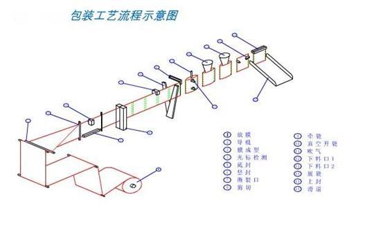 工作原理 一:薄膜成袋过程 本全自动水平式 绿茶包装机开机后