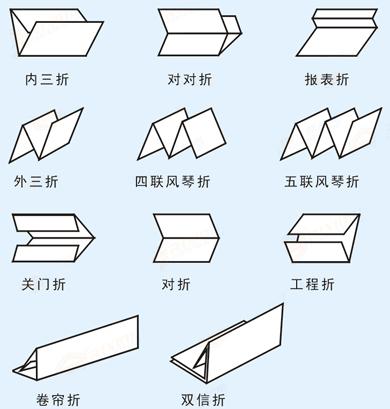 全自动滚筒式折纸机折纸类型