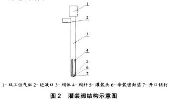 液体灌装机灌装阀结构示意图