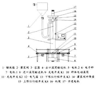 全自动液体称重式灌装机由PLC可编程器控制